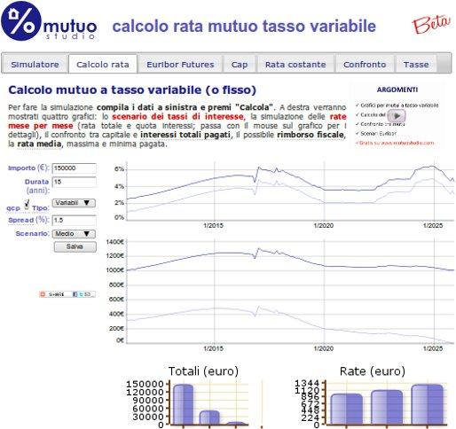 esempio mutuo di 150 mila euro