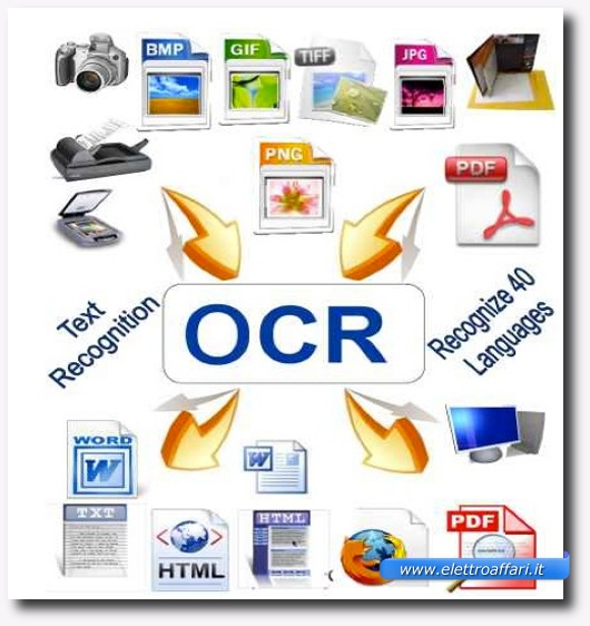 image to ocr converted