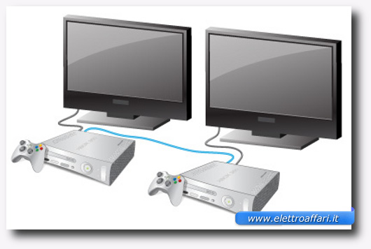 connessioni system link