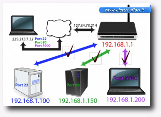significato porte router