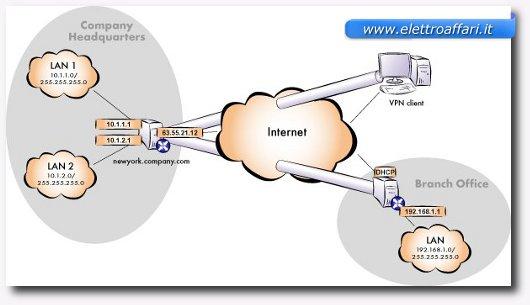 come creare la rete