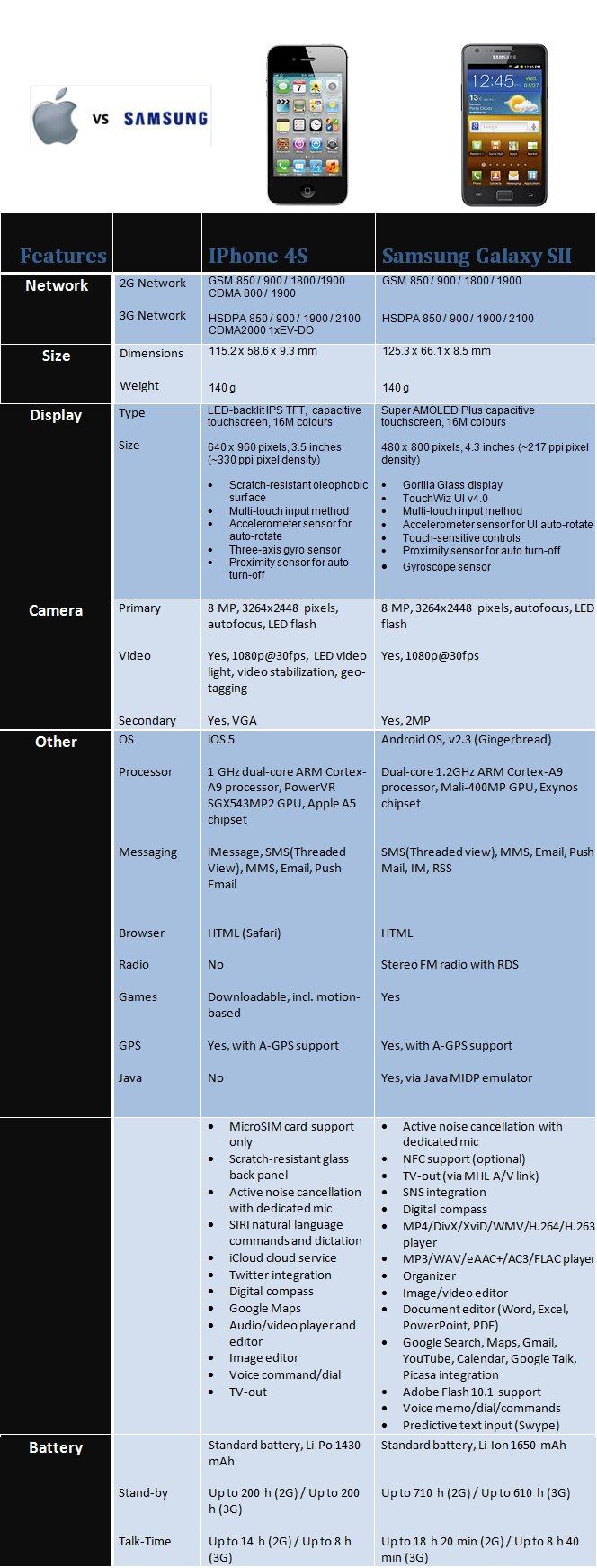Tabella comparativa tra iPhone 4S e Samsung Galaxy S2