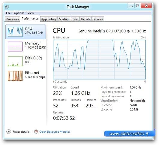 Grafico del task manager che ci mostra le statistiche del sistema