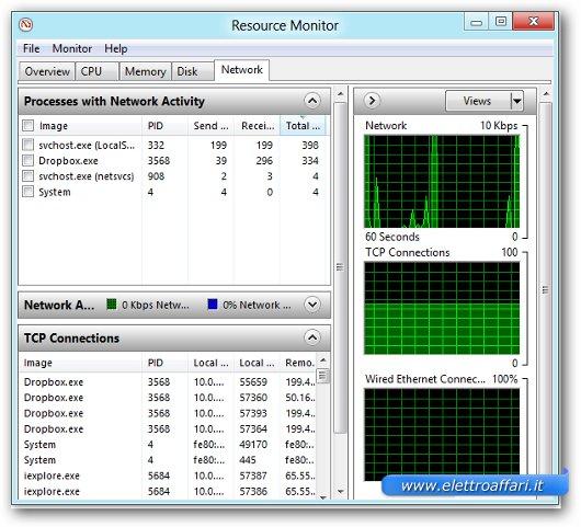 Immagine del resource monitor di Windows 8