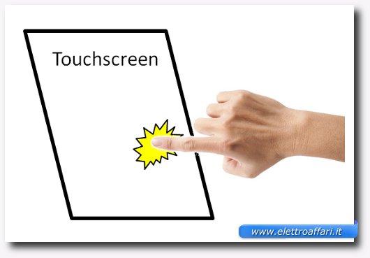 Immagine del funzionamento di un touch screen capacitivo