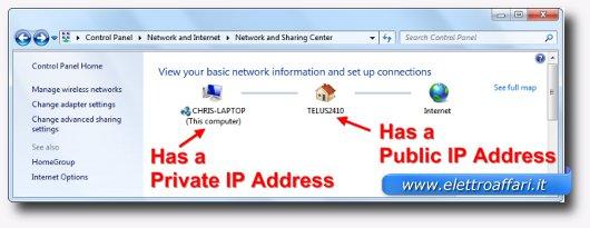 Immagine sulla differenza tra IP pubblico e Privato