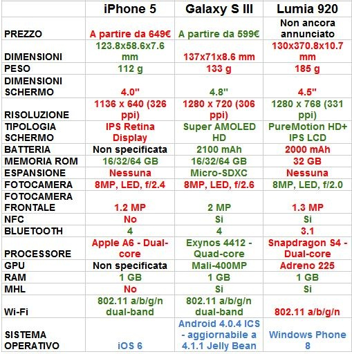 Tabella comparativa tra iPhone 5, Galaxy S3 e Lumia 920