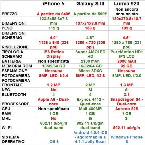Tabella comparativa tra iPhone 5, Galaxy S3 e Lumia 920