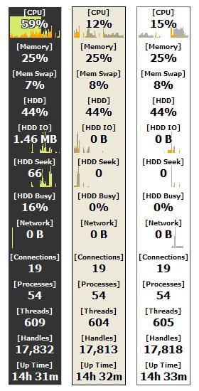 Interfaccia del software Moo0 SystemMonitor