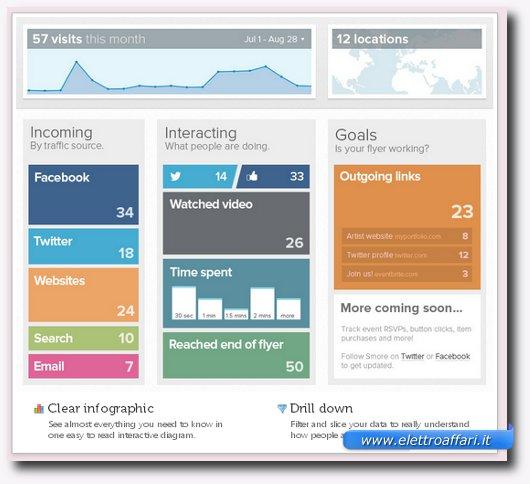 Pagina con le statistiche dei risultati ottenuti con il volantinaggio virtuale