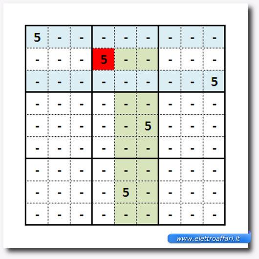 Immagine con una delle strategie da usare al gioco del Sudoku