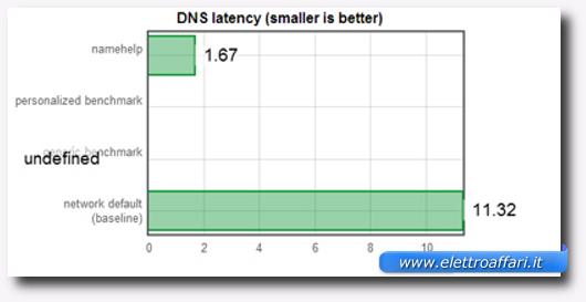 Schermata di un test sui DNS