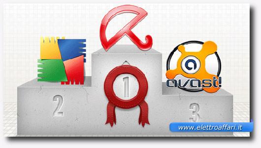 Immagine della classifica dei primi 3 antivirus