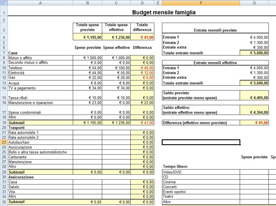 Modello per il calcolo del budget familiare mensile