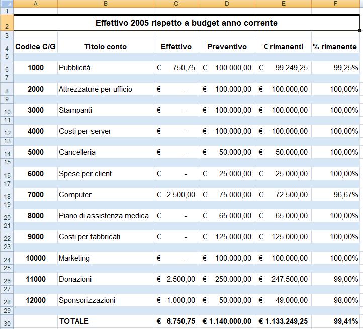 Modello per il calcolo del budget della contabilità generale