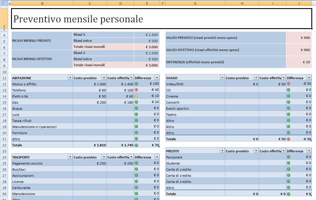 Modello per il calcolo del budget personale