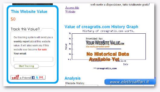 Schermata del sito YourWebsiteValue