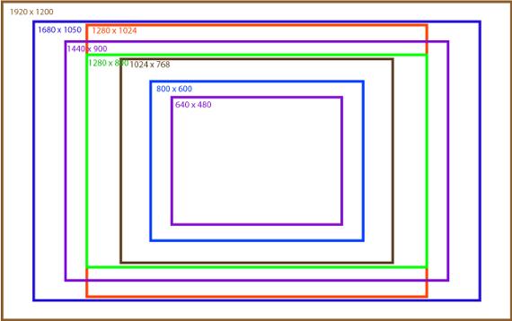 Schema della risoluzione di un monitor per PC