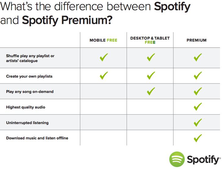 Tabella delle differenze tra Spotify Free e Spotify Premium