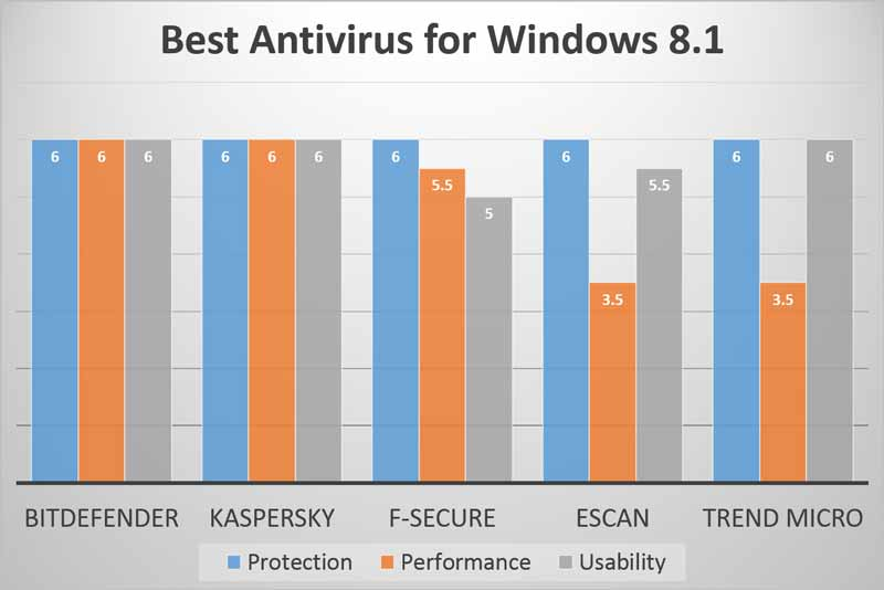 Tabella del confronto degli antivirus per Windows 8.1