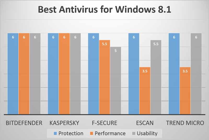 Tabella del confronto degli antivirus per Windows 8.1