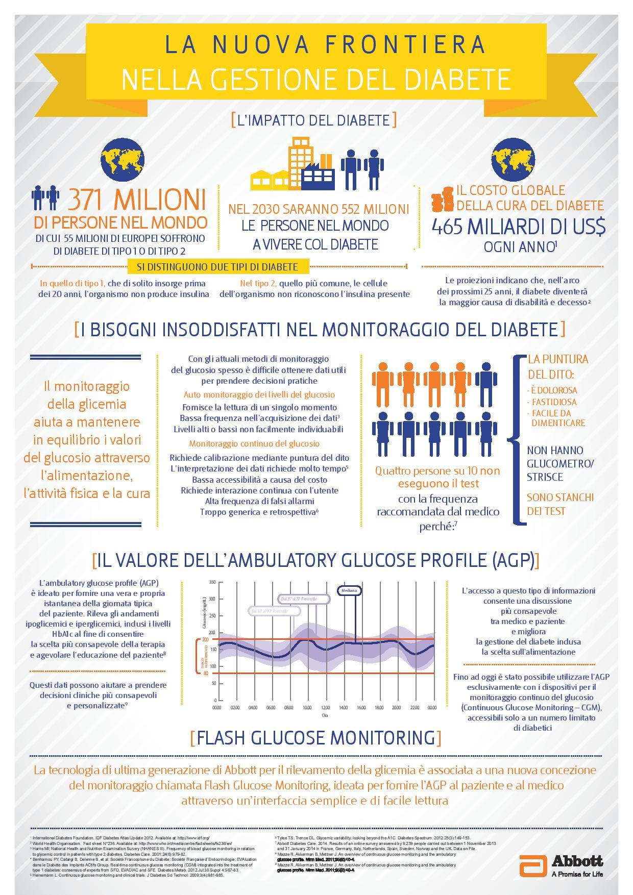 Infografica di FreeStyle Libre