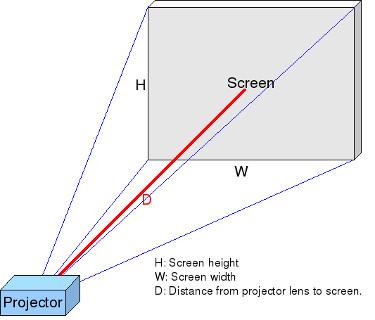 proiezione immagini dal proiettore