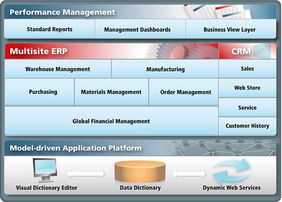 I migliori 5 software gestionali gratuiti - Compiere